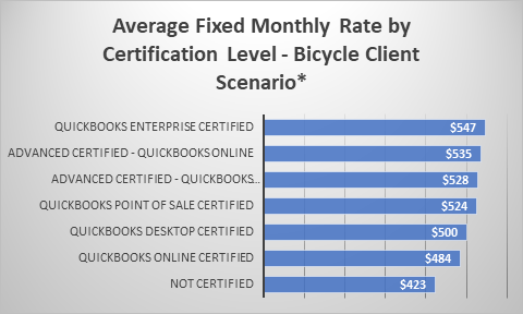 2018 Intuit Rate Survey: Rates by Region, Credential