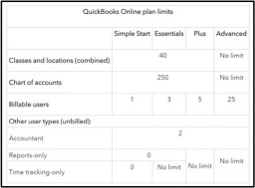 QuickBooks Online Usage Limits: How to Help Clients Clean Up
