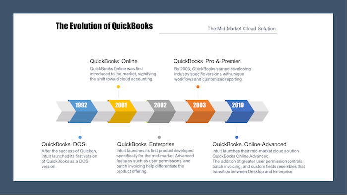 The modern evolution of accounting: QuickBooks Online