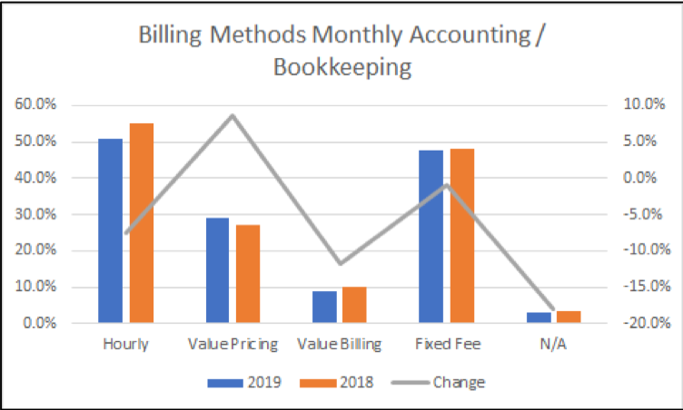 Changes in billing methods 2019 Intuit Rate Survey