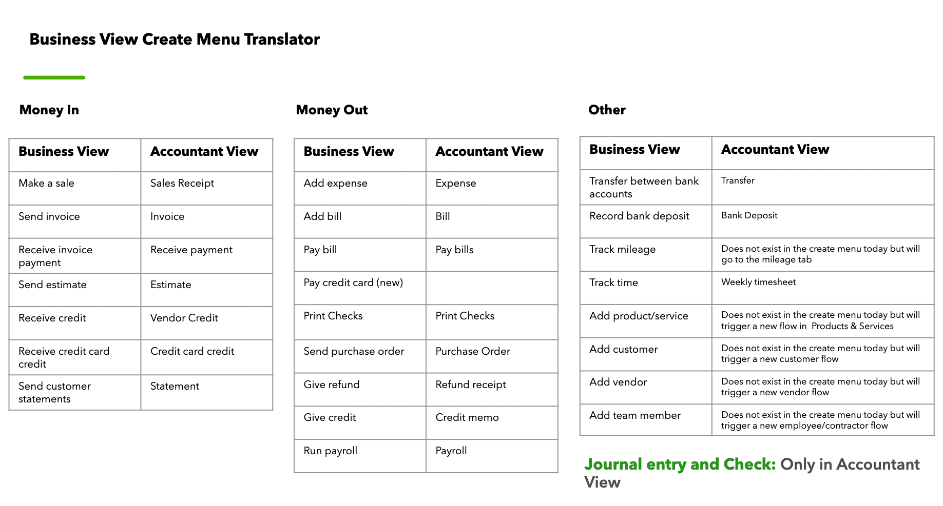 Business View Translator